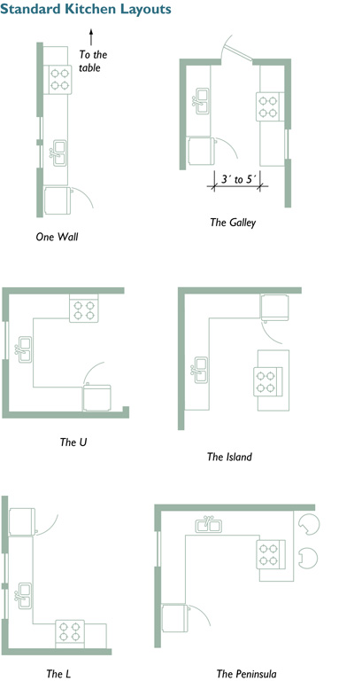 Por Kitchen Layouts